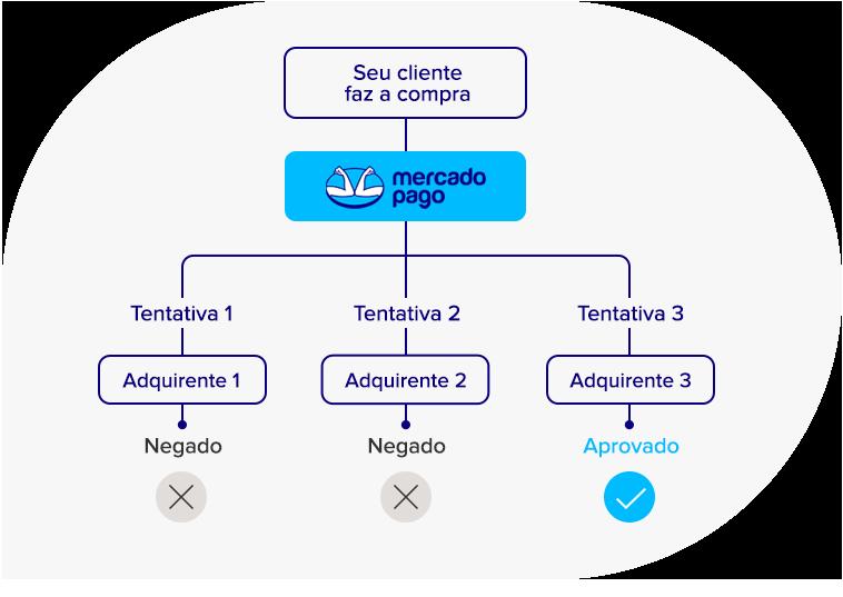 MercadoPago_20200430_Multiadquirente_On_v01