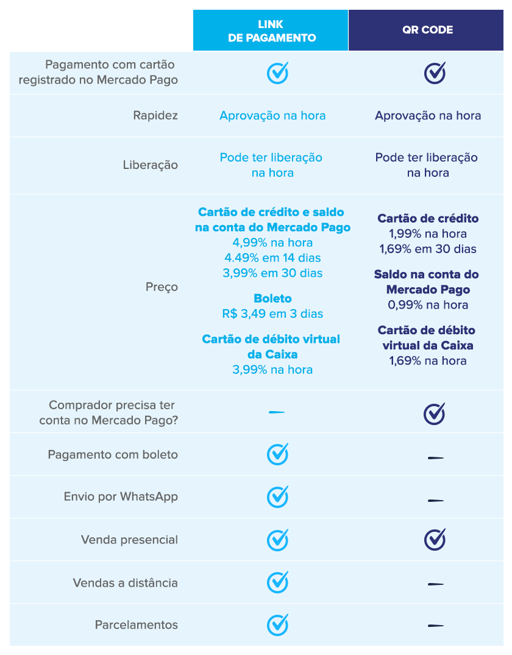 MercadoPago_20200731_TabelaBlog2_On_v01