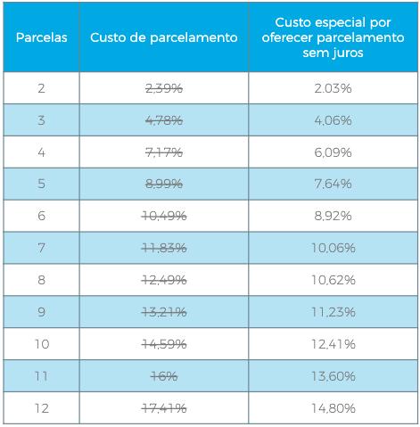 parcelamentos_sem_juros_no_Mercado_Pago