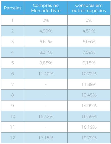 tabela mercado pago - parcelar sem juros